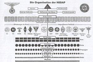 Структура НСДАП