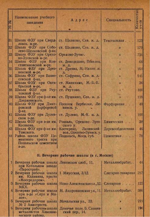 """Страница из """"Справочника для поступающих в профшколу и на рабфак"""", 1929 год."""
